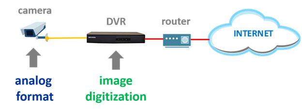 Số hóa Camera Analog