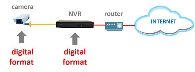 Số hóa Camera IP (network)
