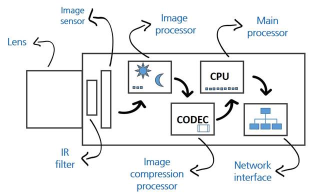 Các thành phần bên trong camera IP