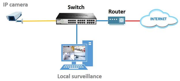 Camera IP chạy độc lập với đầu ghi hình