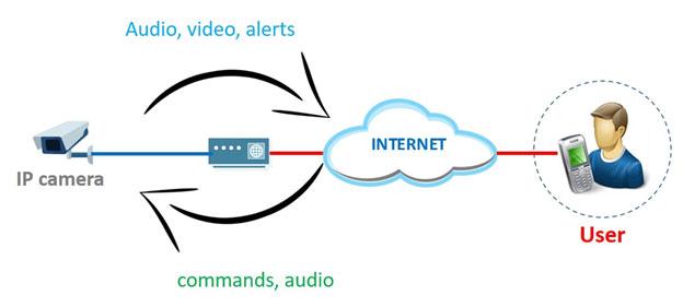 Camera IP hoạt động với giao tiếp 2 chiều